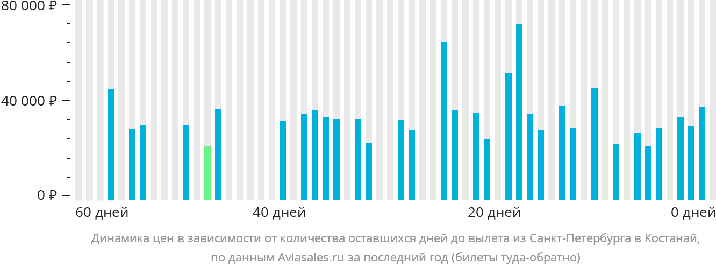 Динамика цен в зависимости от количества оставшихся дней до вылета из Санкт-Петербурга в Костанай