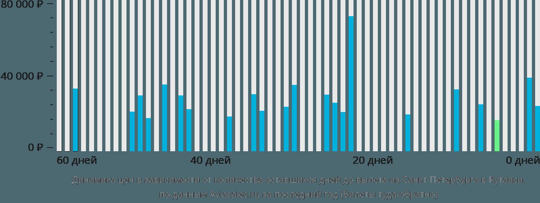Динамика цен в зависимости от количества оставшихся дней до вылета из Санкт-Петербурга в Кутаиси