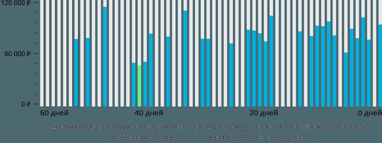 Динамика цен в зависимости от количества оставшихся дней до вылета из Санкт-Петербурга в Луанду