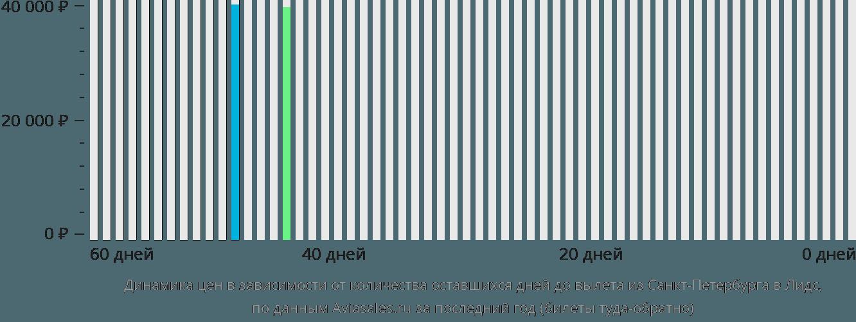 Динамика цен в зависимости от количества оставшихся дней до вылета из Санкт-Петербурга в Лидс