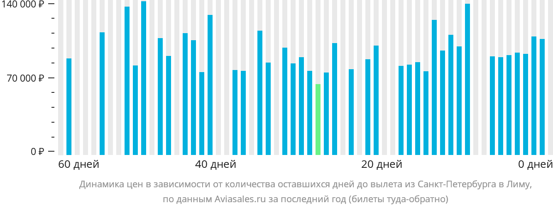 Динамика цен в зависимости от количества оставшихся дней до вылета из Санкт-Петербурга в Лиму