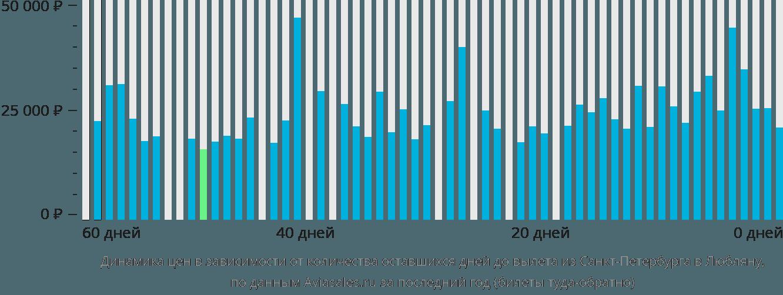 Динамика цен в зависимости от количества оставшихся дней до вылета из Санкт-Петербурга в Любляну