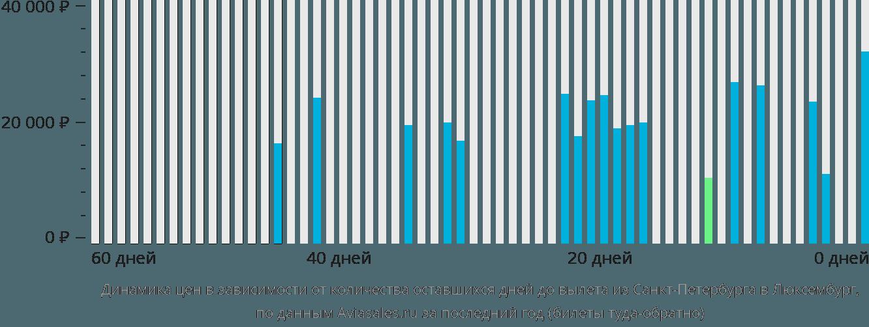 Динамика цен в зависимости от количества оставшихся дней до вылета из Санкт-Петербурга в Люксембург