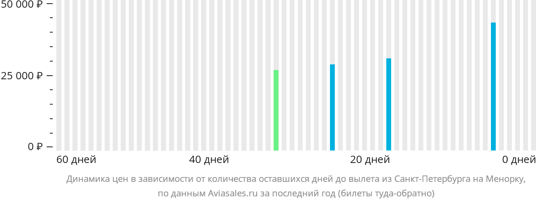 Динамика цен в зависимости от количества оставшихся дней до вылета из Санкт-Петербурга на Менорку