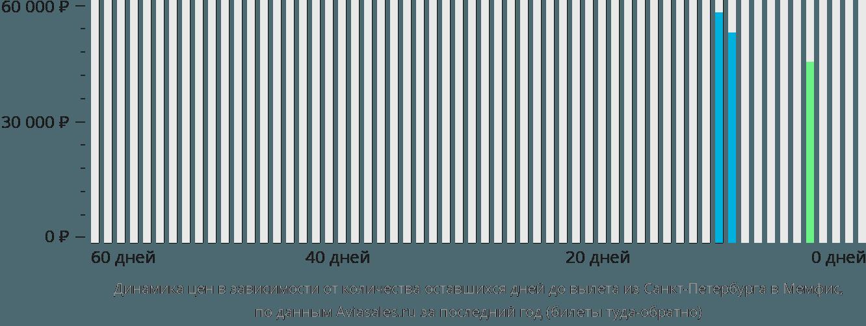 Динамика цен в зависимости от количества оставшихся дней до вылета из Санкт-Петербурга в Мемфис