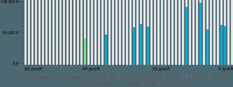 Динамика цен в зависимости от количества оставшихся дней до вылета из Санкт-Петербурга в Манагуа