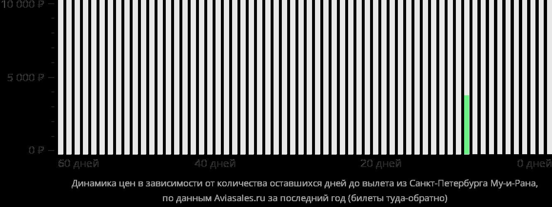 Динамика цен в зависимости от количества оставшихся дней до вылета из Санкт-Петербурга в Му-и-Рана