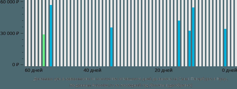 Динамика цен в зависимости от количества оставшихся дней до вылета из Санкт-Петербурга в Нукус