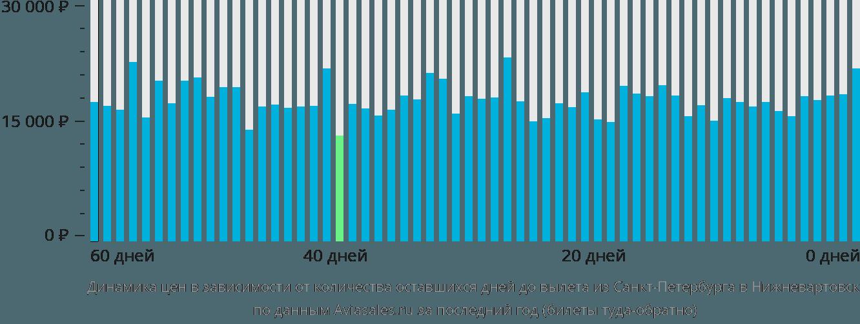 Динамика цен в зависимости от количества оставшихся дней до вылета из Санкт-Петербурга в Нижневартовск