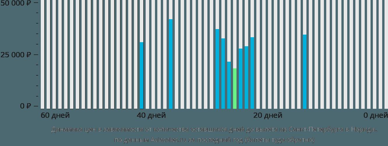Динамика цен в зависимости от количества оставшихся дней до вылета из Санкт-Петербурга в Норидж