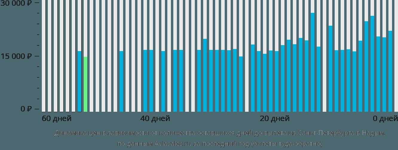 Динамика цен в зависимости от количества оставшихся дней до вылета из Санкт-Петербурга в Надым