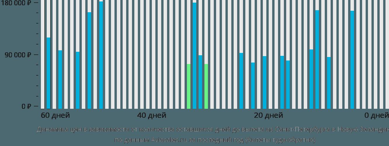 Динамика цен в зависимости от количества оставшихся дней до вылета из Санкт-Петербурга в Новую Зеландию