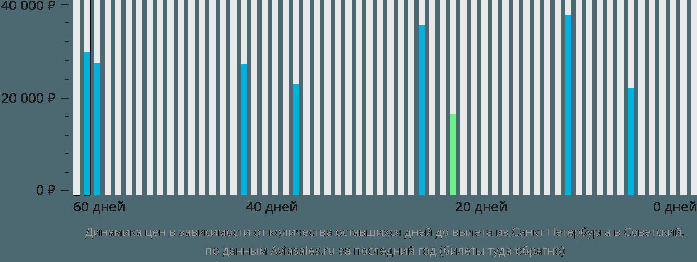 Динамика цен в зависимости от количества оставшихся дней до вылета из Санкт-Петербурга в Советский