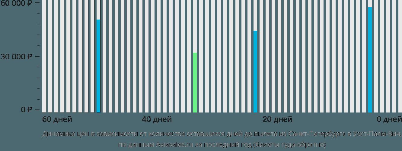 Динамика цен в зависимости от количества оставшихся дней до вылета из Санкт-Петербурга в Уэст-Палм-Бич