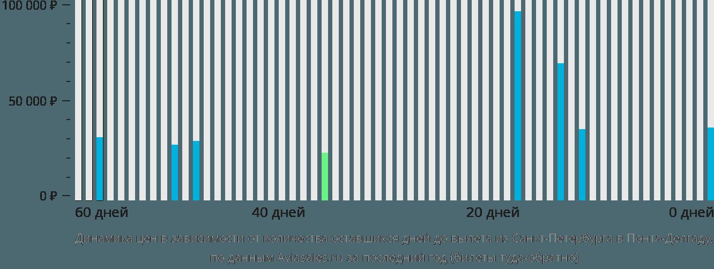 Динамика цен в зависимости от количества оставшихся дней до вылета из Санкт-Петербурга в Понта-Делгаду