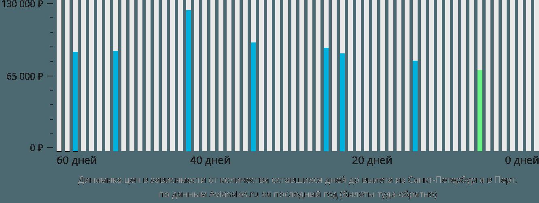 Динамика цен в зависимости от количества оставшихся дней до вылета из Санкт-Петербурга в Перт
