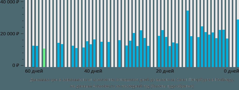 Динамика цен в зависимости от количества оставшихся дней до вылета из Санкт-Петербурга в Клайпеду