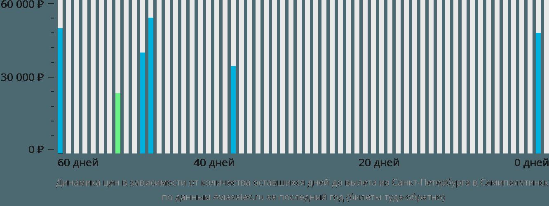 Динамика цен в зависимости от количества оставшихся дней до вылета из Санкт-Петербурга в Семипалатинск