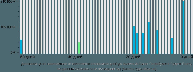 Динамика цен в зависимости от количества оставшихся дней до вылета из Санкт-Петербурга в Пуэрто-Плату