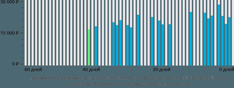 Динамика цен в зависимости от количества оставшихся дней до вылета из Санкт-Петербурга в Познань