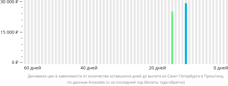 Динамика цен в зависимости от количества оставшихся дней до вылета из Санкт-Петербурга в Приштину