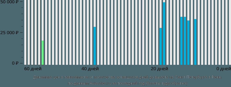Динамика цен в зависимости от количества оставшихся дней до вылета из Санкт-Петербурга в Ренн