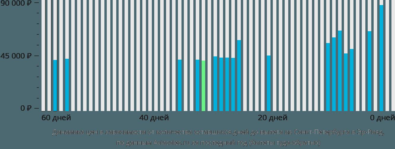 Динамика цен в зависимости от количества оставшихся дней до вылета из Санкт-Петербурга в Эр-Рияд