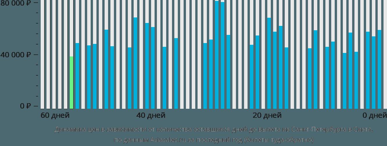 Динамика цен в зависимости от количества оставшихся дней до вылета из Санкт-Петербурга в Сиэтл