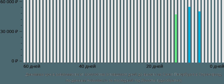 Динамика цен в зависимости от количества оставшихся дней до вылета из Санкт-Петербурга в Спрингфилд