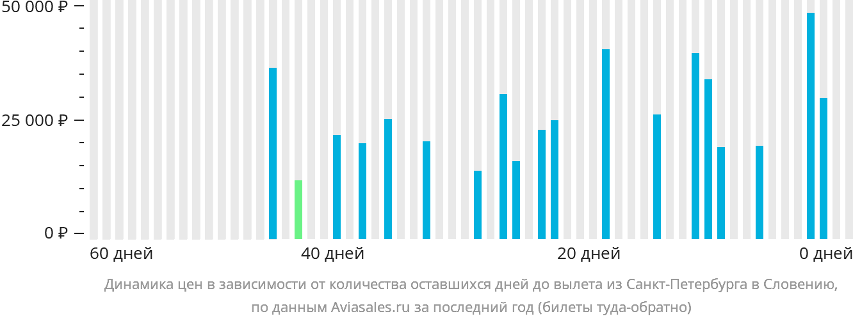 Динамика цен в зависимости от количества оставшихся дней до вылета из Санкт-Петербурга в Словению