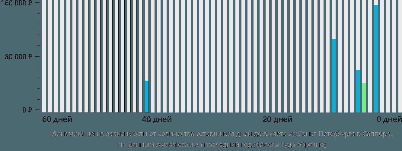 Динамика цен в зависимости от количества оставшихся дней до вылета из Санкт-Петербурга в Саппоро