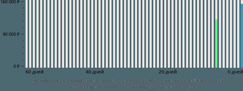 Динамика цен в зависимости от количества оставшихся дней до вылета из Санкт-Петербурга в Малабо