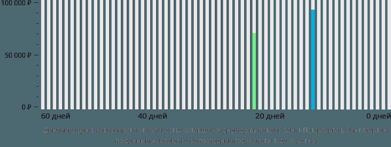 Динамика цен в зависимости от количества оставшихся дней до вылета из Санкт-Петербурга в Синт-Мартен