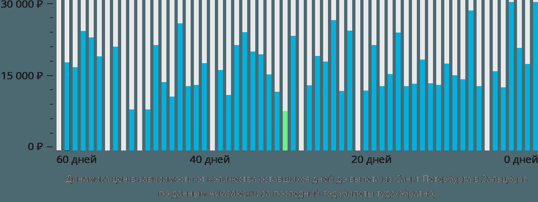 Динамика цен в зависимости от количества оставшихся дней до вылета из Санкт-Петербурга в Зальцбург