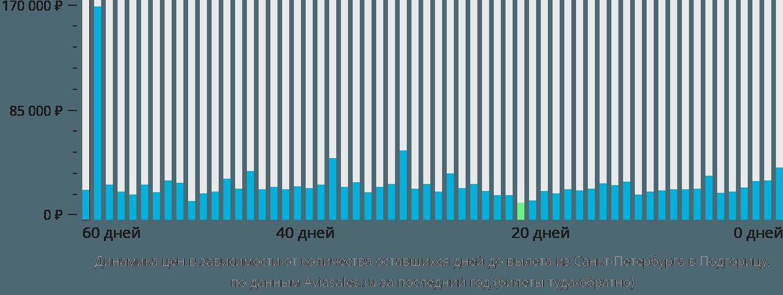 Динамика цен в зависимости от количества оставшихся дней до вылета из Санкт-Петербурга в Подгорицу