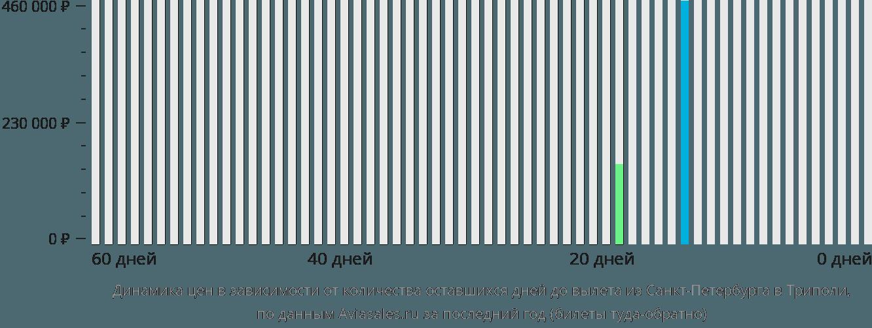 Динамика цен в зависимости от количества оставшихся дней до вылета из Санкт-Петербурга в Триполи