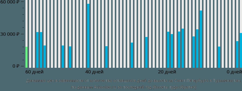 Динамика цен в зависимости от количества оставшихся дней до вылета из Санкт-Петербурга в Туркменистан