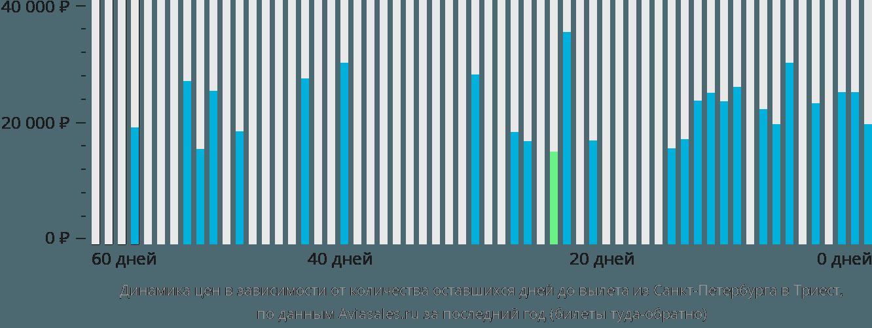 Динамика цен в зависимости от количества оставшихся дней до вылета из Санкт-Петербурга в Триест