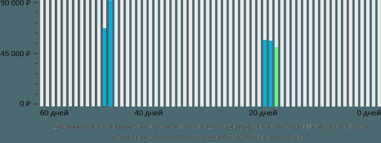 Динамика цен в зависимости от количества оставшихся дней до вылета из Санкт-Петербурга в Тусон