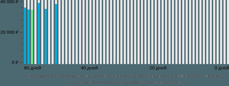 Динамика цен в зависимости от количества оставшихся дней до вылета из Санкт-Петербурга в Ноксвилл