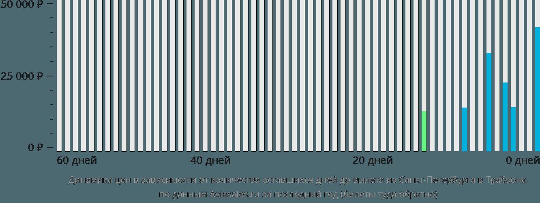 Динамика цен в зависимости от количества оставшихся дней до вылета из Санкт-Петербурга в Трабзона