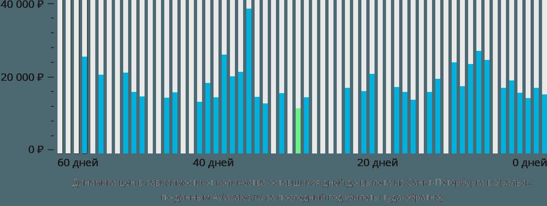 Динамика цен в зависимости от количества оставшихся дней до вылета из Санкт-Петербурга в Уральск