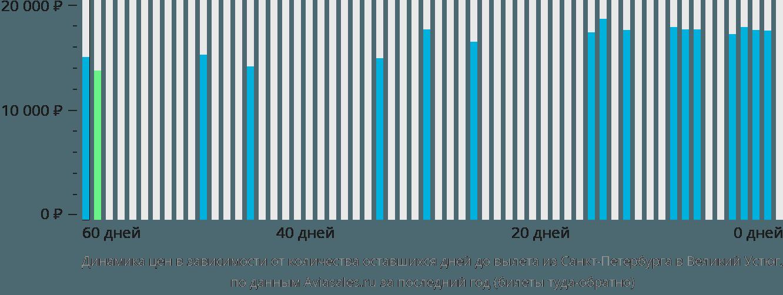 Динамика цен в зависимости от количества оставшихся дней до вылета из Санкт-Петербурга в Великий Устюг