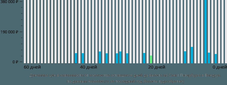 Динамика цен в зависимости от количества оставшихся дней до вылета из Санкт-Петербурга в Виндхук