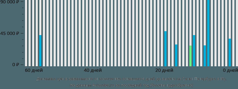 Динамика цен в зависимости от количества оставшихся дней до вылета из Санкт-Петербурга в Иу