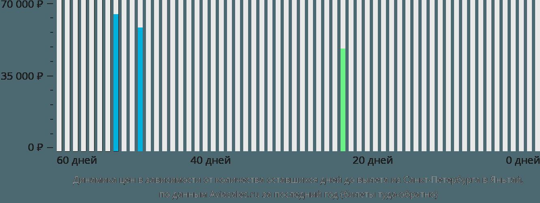 Динамика цен в зависимости от количества оставшихся дней до вылета из Санкт-Петербурга в Яньтай