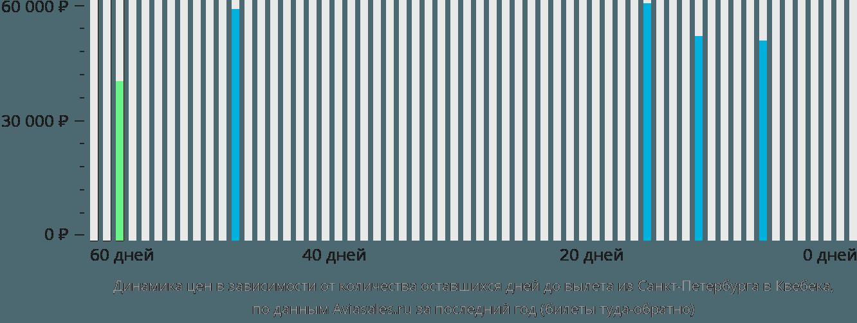 Динамика цен в зависимости от количества оставшихся дней до вылета из Санкт-Петербурга в Квебека