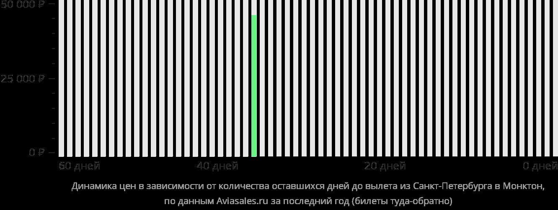 Динамика цен в зависимости от количества оставшихся дней до вылета из Санкт-Петербурга в Монктон