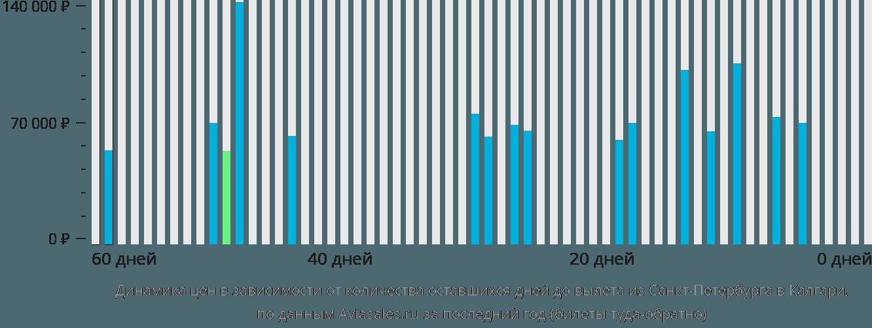 Динамика цен в зависимости от количества оставшихся дней до вылета из Санкт-Петербурга в Калгари