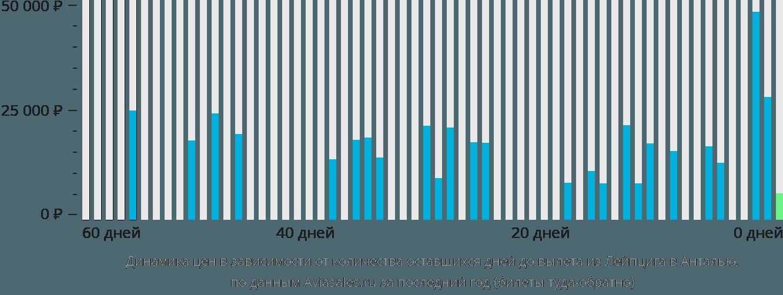 Динамика цен в зависимости от количества оставшихся дней до вылета из Лейпцига в Анталью